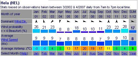 statystyki wiatrowe półwysep helski chałupy jurata