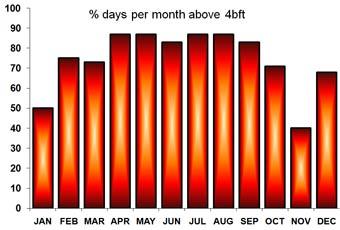 Statystyki wiatrowe Lanzarote